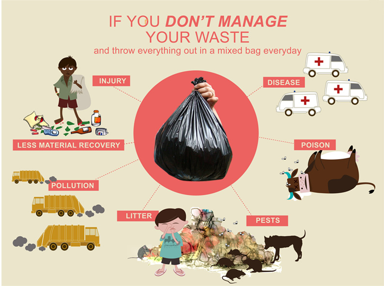 waste-management-cycle