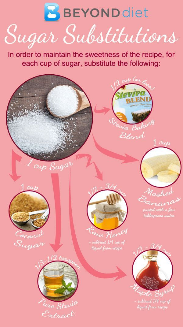Natural substitutes to replace refined sugar via